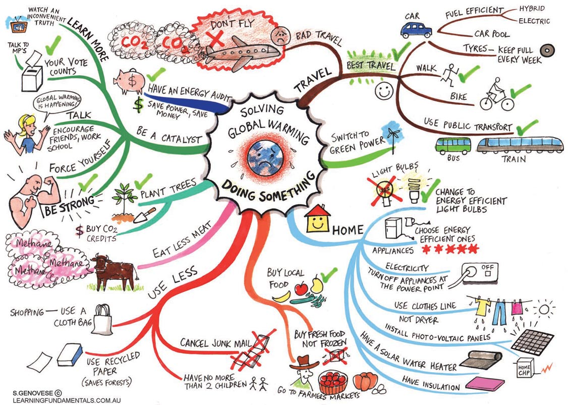 Of combating global warming mind map from learningfundamentals