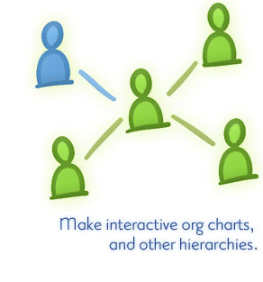 of people and positions within an organization nothing beats a good chart with spicynodes you can create an interactive chart in a matter of minutes - Interactive Organisational Chart